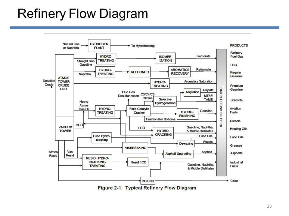 Refinery Flow Diagram