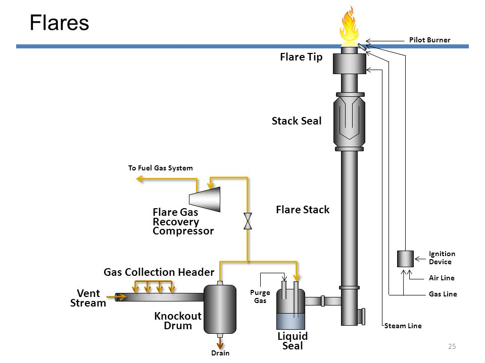 Flares Flare Tip Stack Seal Flare Stack Flare Gas Recovery Compressor