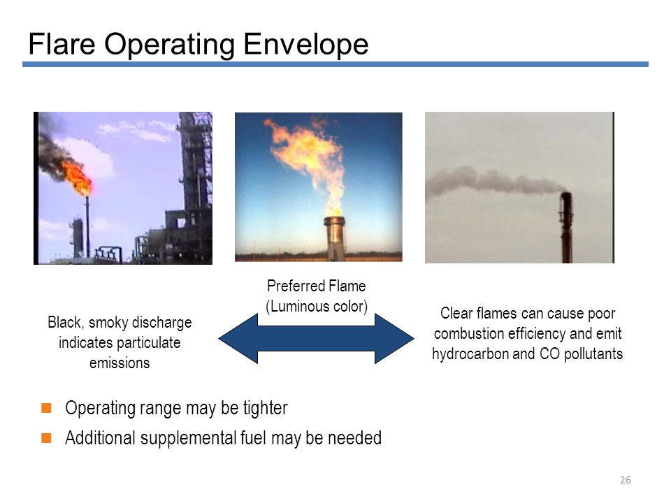 Flare Operating Envelope