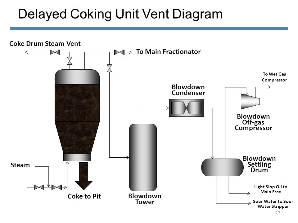 Delayed Coking Unit Vent Diagram