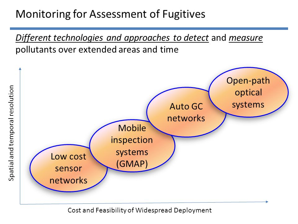 Monitoring for Assessment of Fugitives