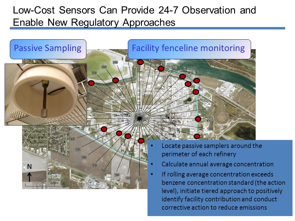 Low-Cost Sensors Can Provide 24-7 Observation and Enable New Regulatory Approaches