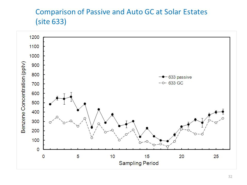 Comparison of Passive and Auto GC at Solar Estates (site 633)
