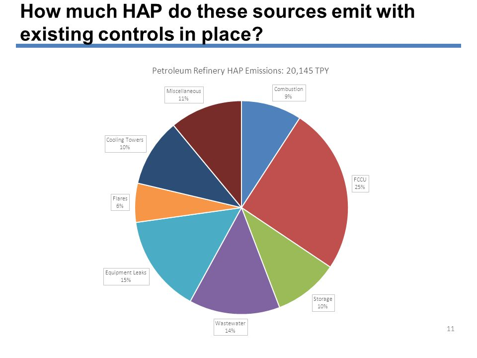 How much HAP do these sources emit with existing controls in place