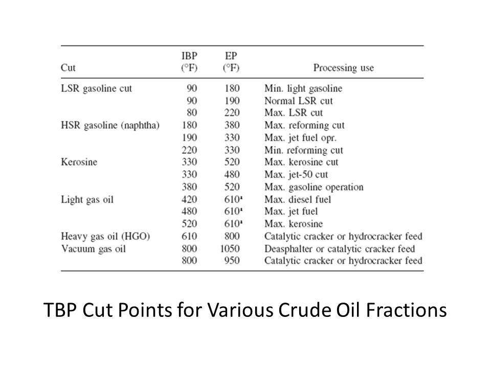 TBP Cut Points for Various Crude Oil Fractions