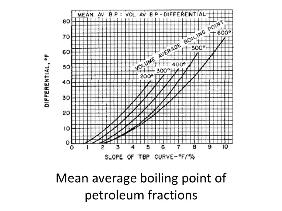 Mean average boiling point of petroleum fractions