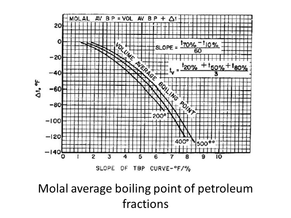 Molal average boiling point of petroleum fractions