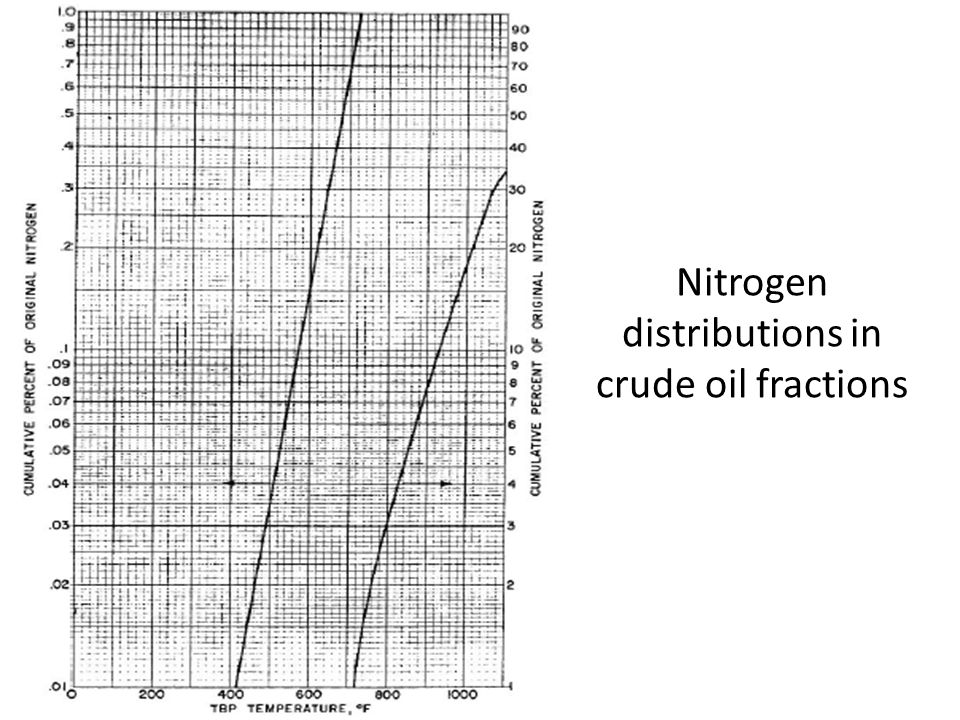 Nitrogen distributions in crude oil fractions