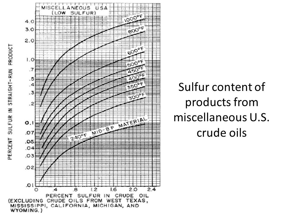 Sulfur content of products from miscellaneous U.S. crude oils