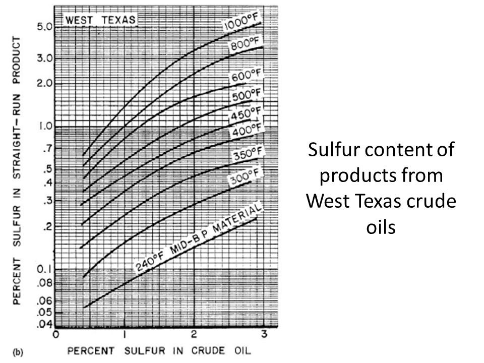 Sulfur content of products from West Texas crude oils
