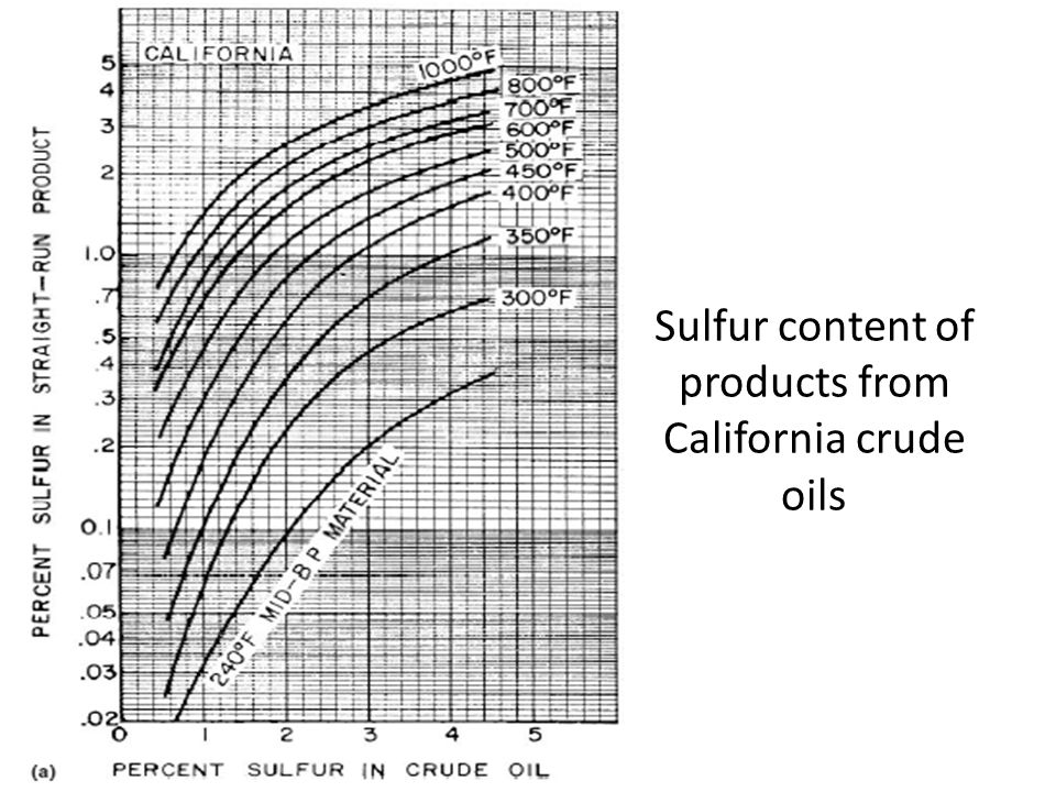 Sulfur content of products from California crude oils