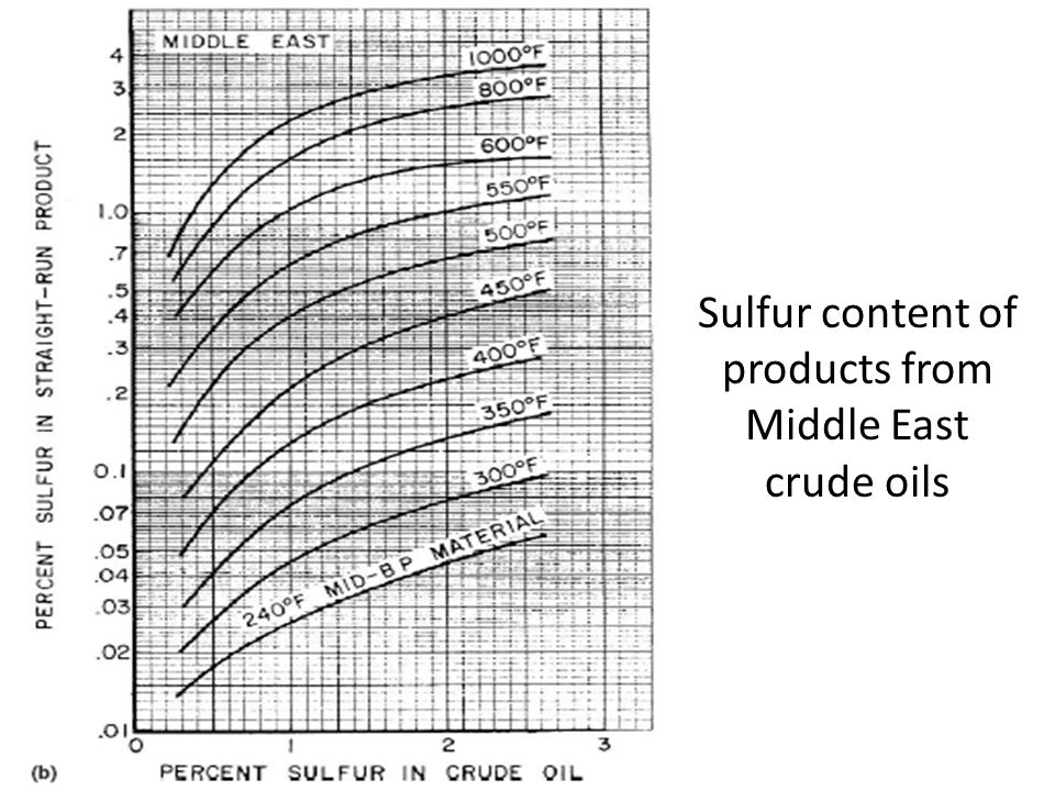 Sulfur content of products from Middle East crude oils