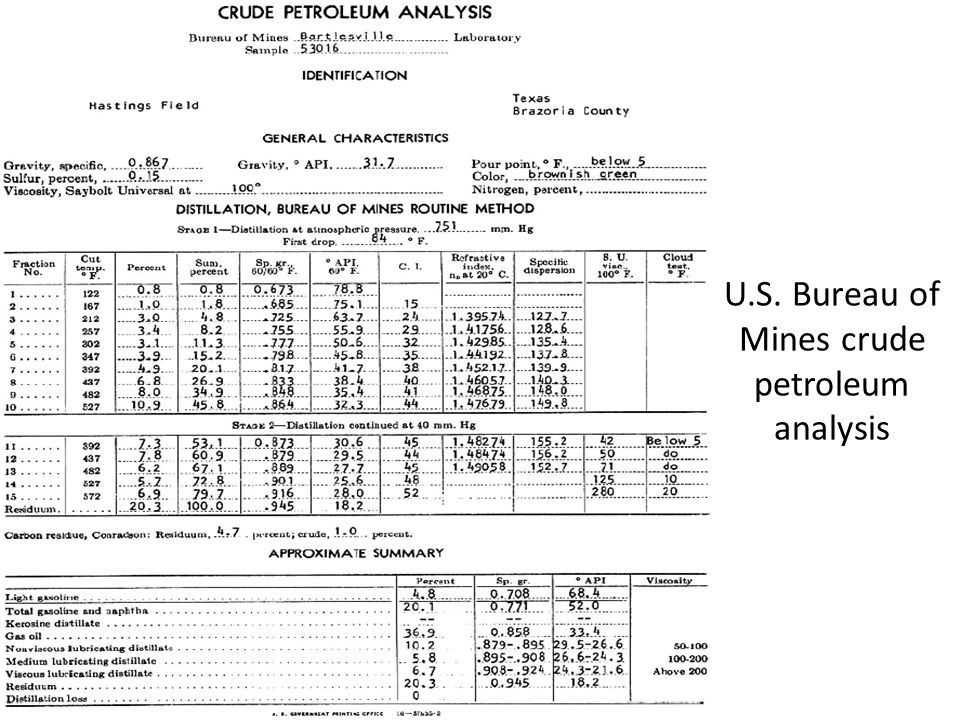U.S. Bureau of Mines crude petroleum analysis