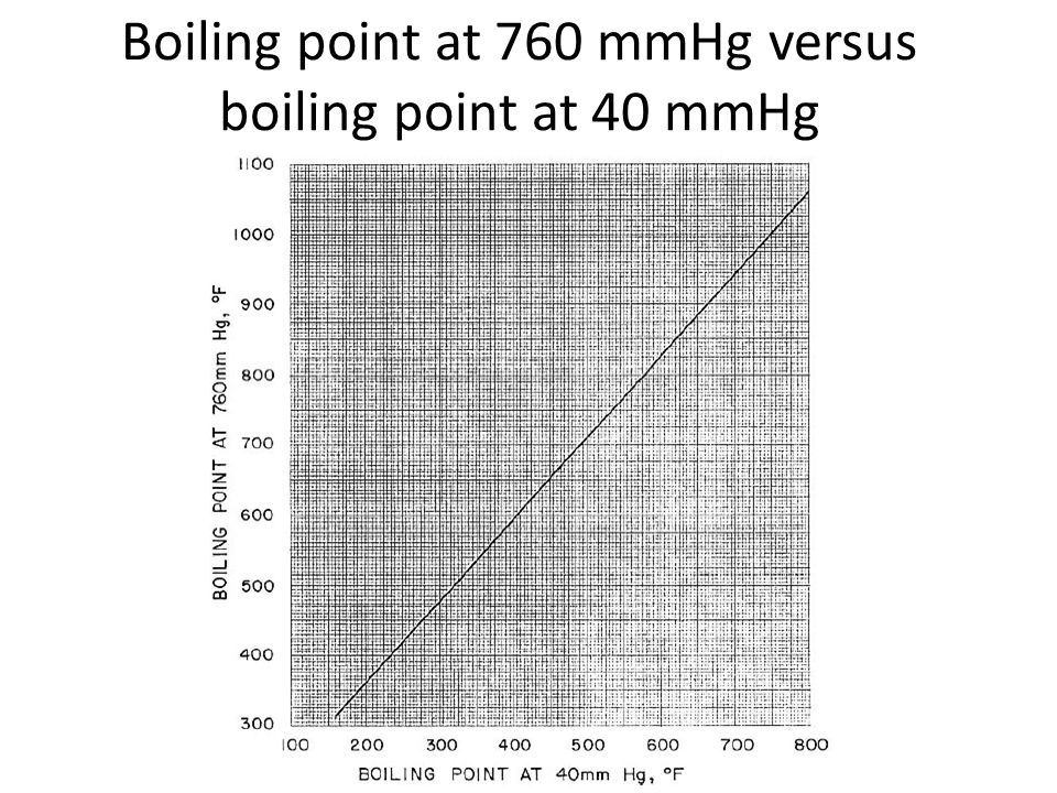 Boiling point at 760 mmHg versus boiling point at 40 mmHg