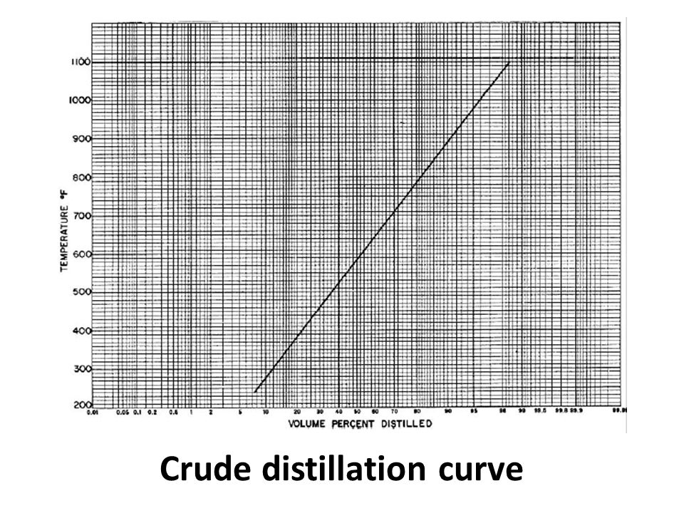 Crude distillation curve