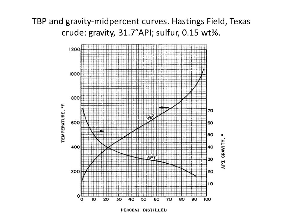 TBP and gravity-midpercent curves