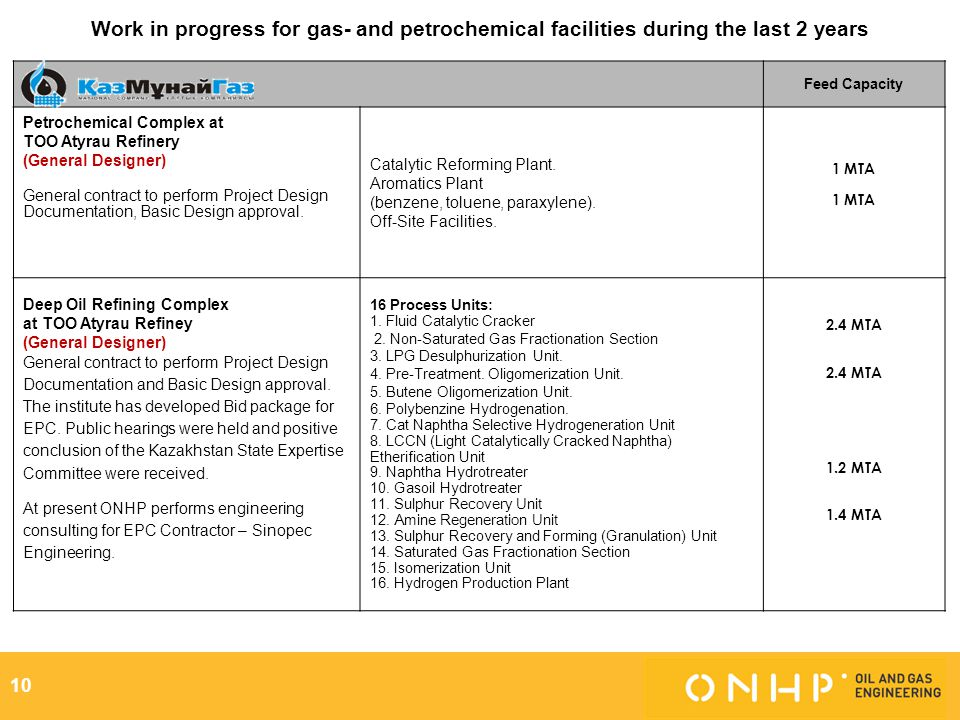 Work in progress for gas- and petrochemical facilities during the last 2 years