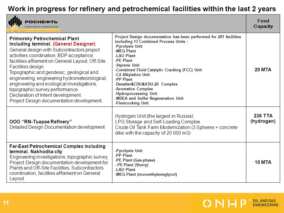 Work in progress for refinery and petrochemical facilities within the last 2 years