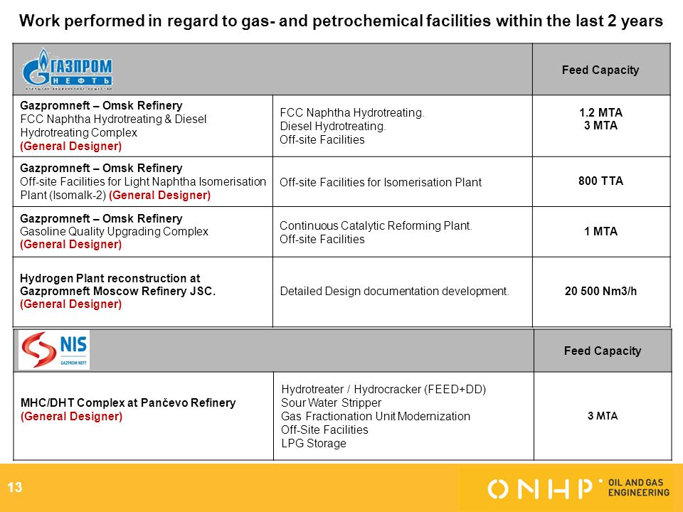 Work performed in regard to gas- and petrochemical facilities within the last 2 years