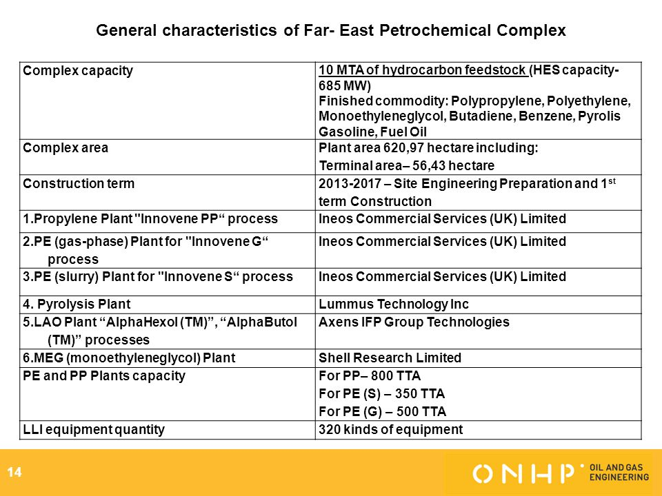 General characteristics of Far- East Petrochemical Complex