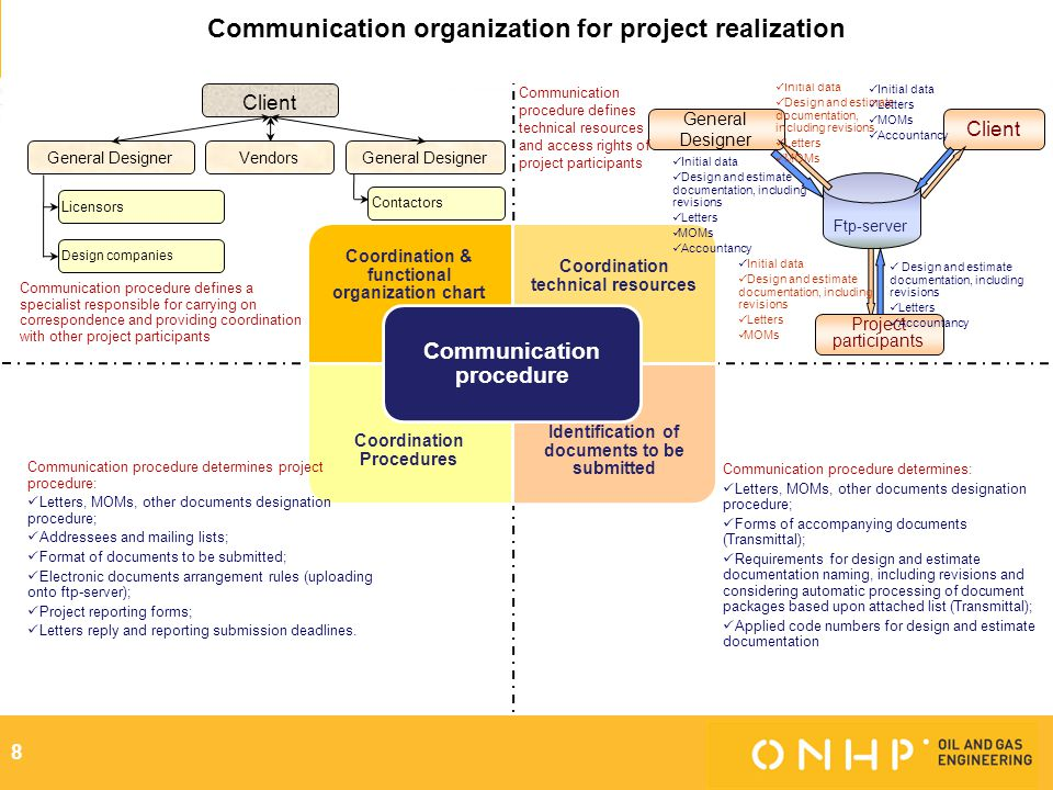 Communication organization for project realization