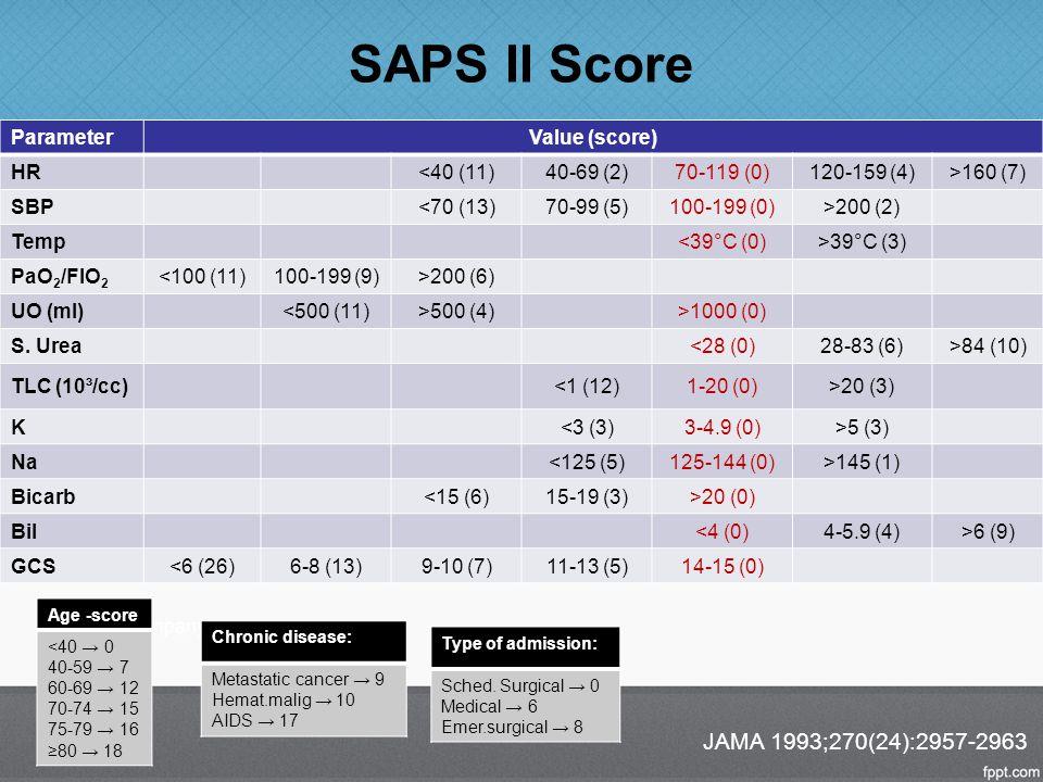 SAPS II Score JAMA 1993;270(24):2957-2963 Parameter Value (score) HR