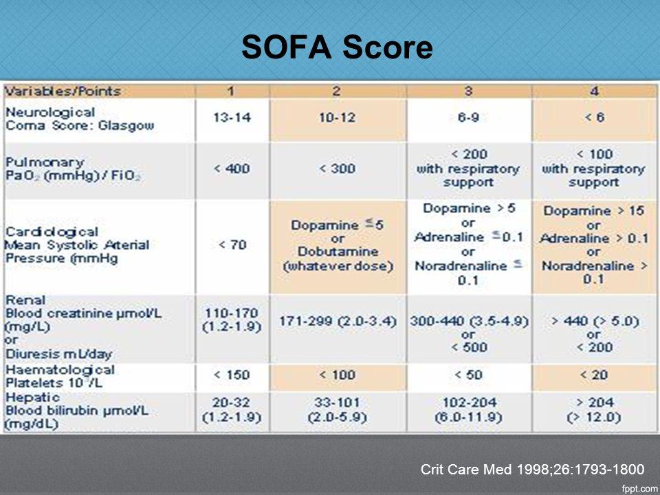 SOFA Score μgm/kg/min Crit Care Med 1998;26:1793-1800