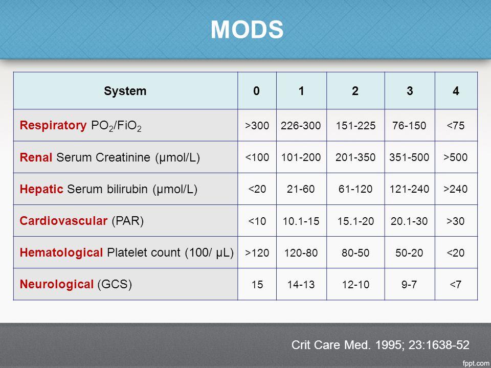 MODS System 1 2 3 4 Respiratory PO2/FiO2