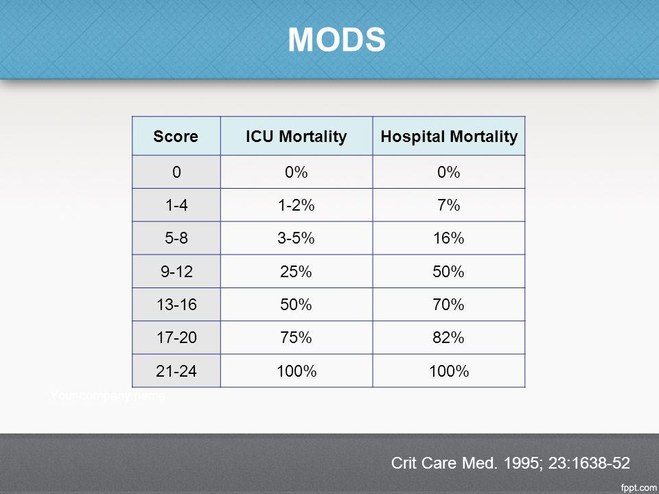 MODS Score ICU Mortality Hospital Mortality 0% 1-4 1-2% 7% 5-8 3-5%