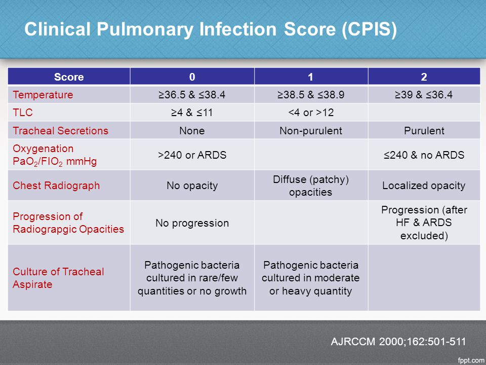 Clinical Pulmonary Infection Score (CPIS)