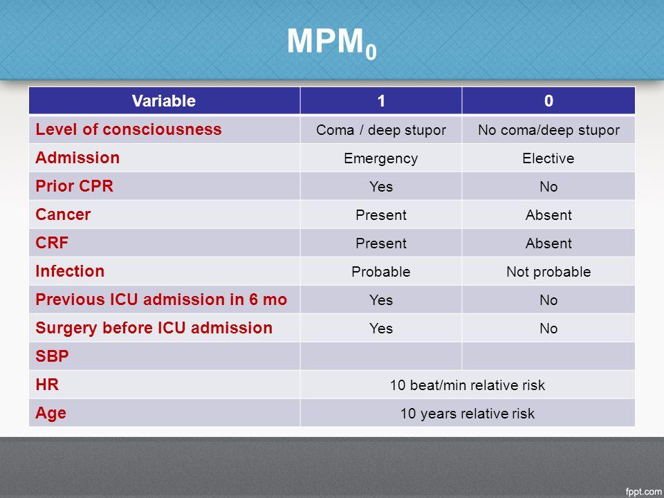 10 beat/min relative risk
