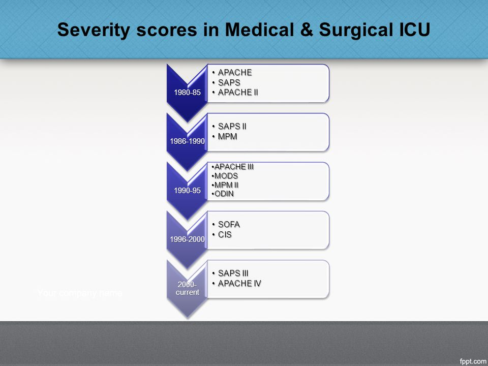 Severity scores in Medical & Surgical ICU