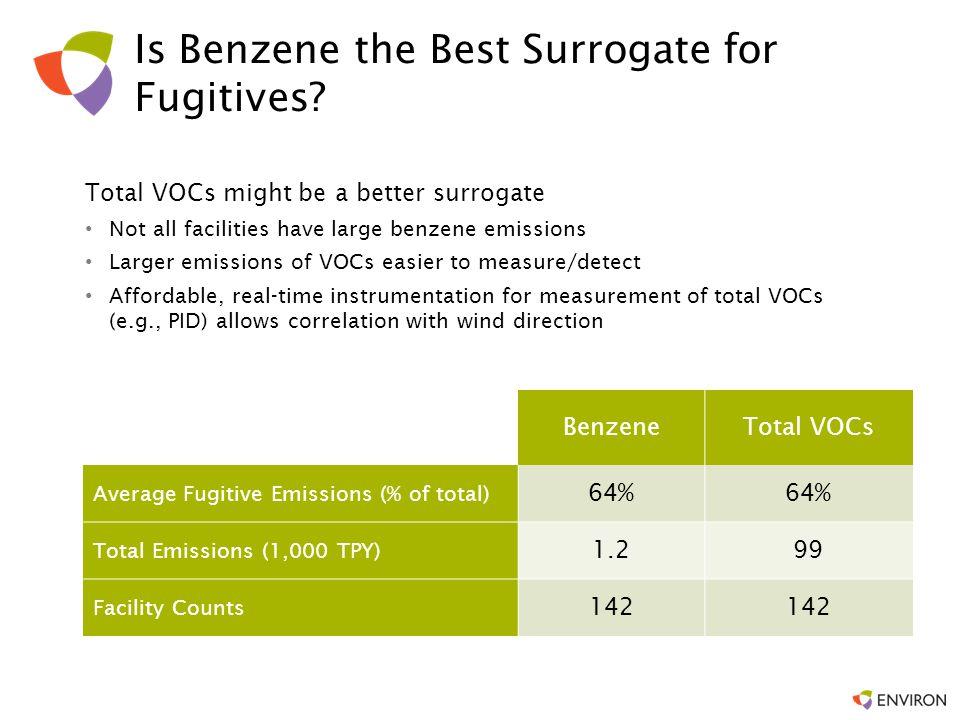 Is Benzene the Best Surrogate for Fugitives