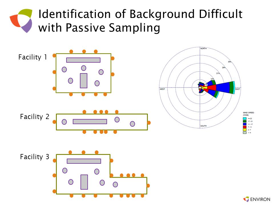 Identification of Background Difficult with Passive Sampling