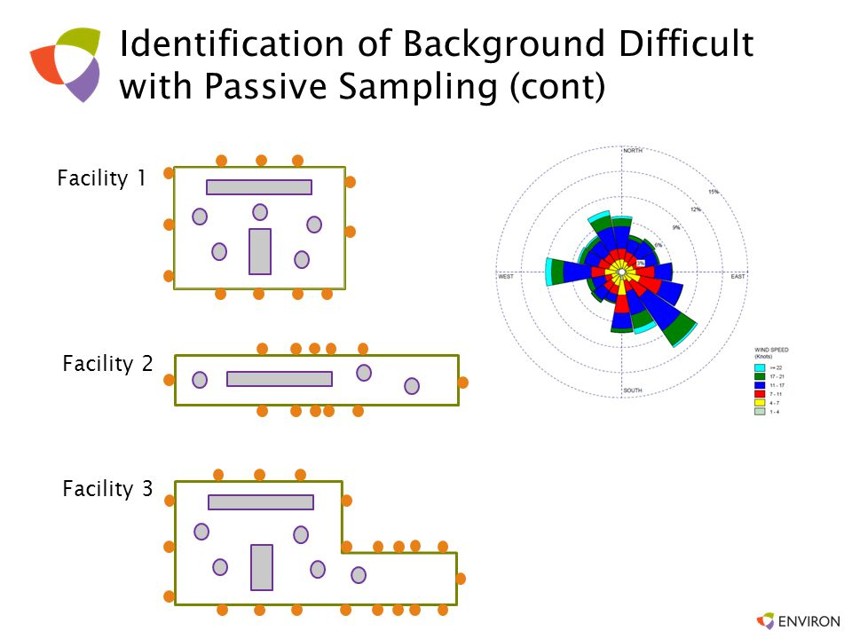 Identification of Background Difficult with Passive Sampling (cont)