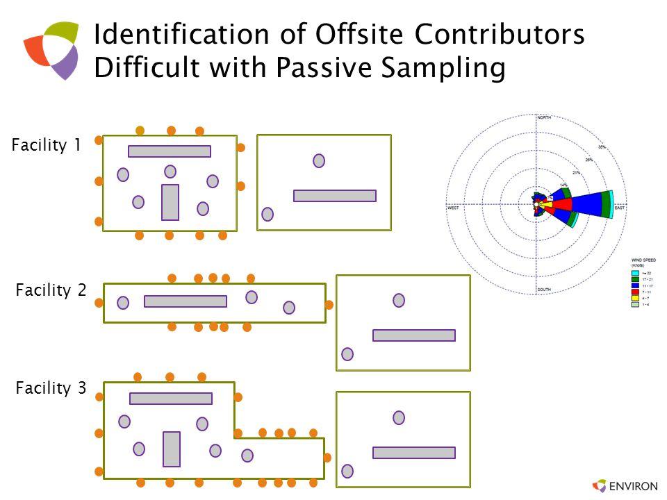 Identification of Offsite Contributors Difficult with Passive Sampling
