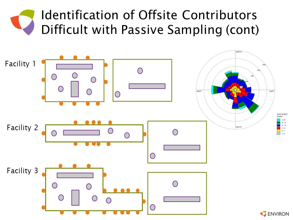Identification of Offsite Contributors Difficult with Passive Sampling (cont)
