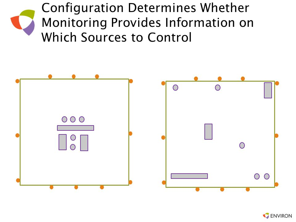 Configuration Determines Whether Monitoring Provides Information on Which Sources to Control