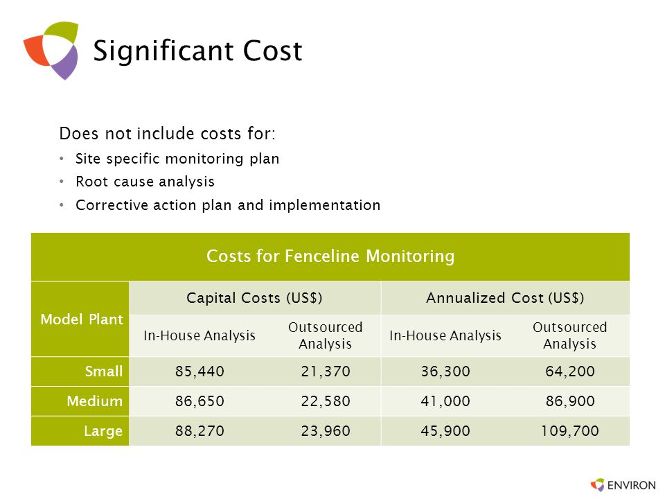 Costs for Fenceline Monitoring