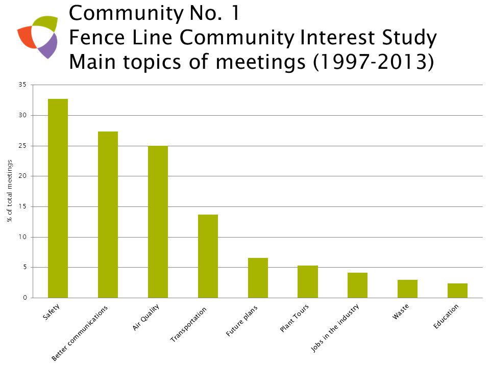 Community No. 1 Fence Line Community Interest Study Main topics of meetings (1997-2013)