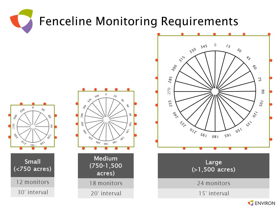 Fenceline Monitoring Requirements