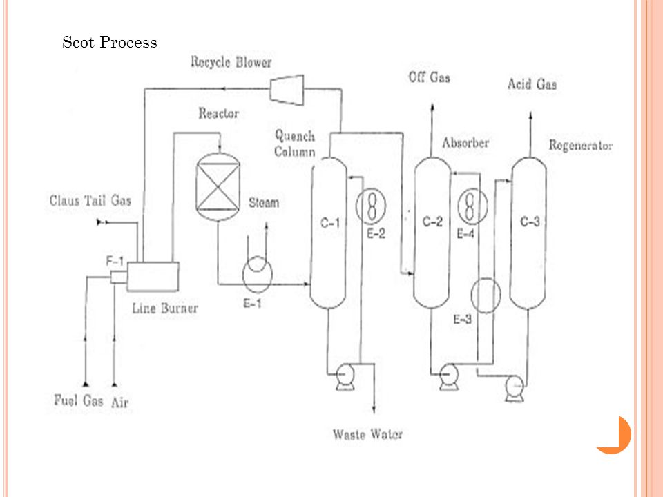 Scot Process