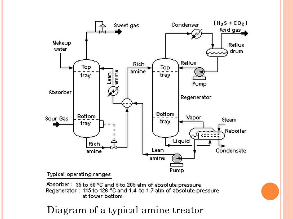 Diagram of a typical amine treator