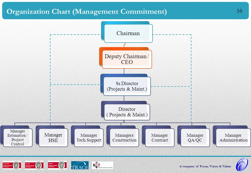 Organization Chart (Management Commitment)