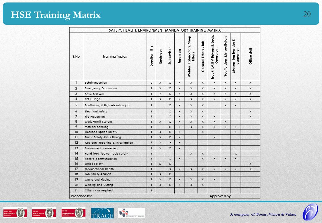 HSE Training Matrix SAFETY, HEALTH, ENVIRONMENT MANDATORY TRAINING MATRIX. S.No. Training Topics.