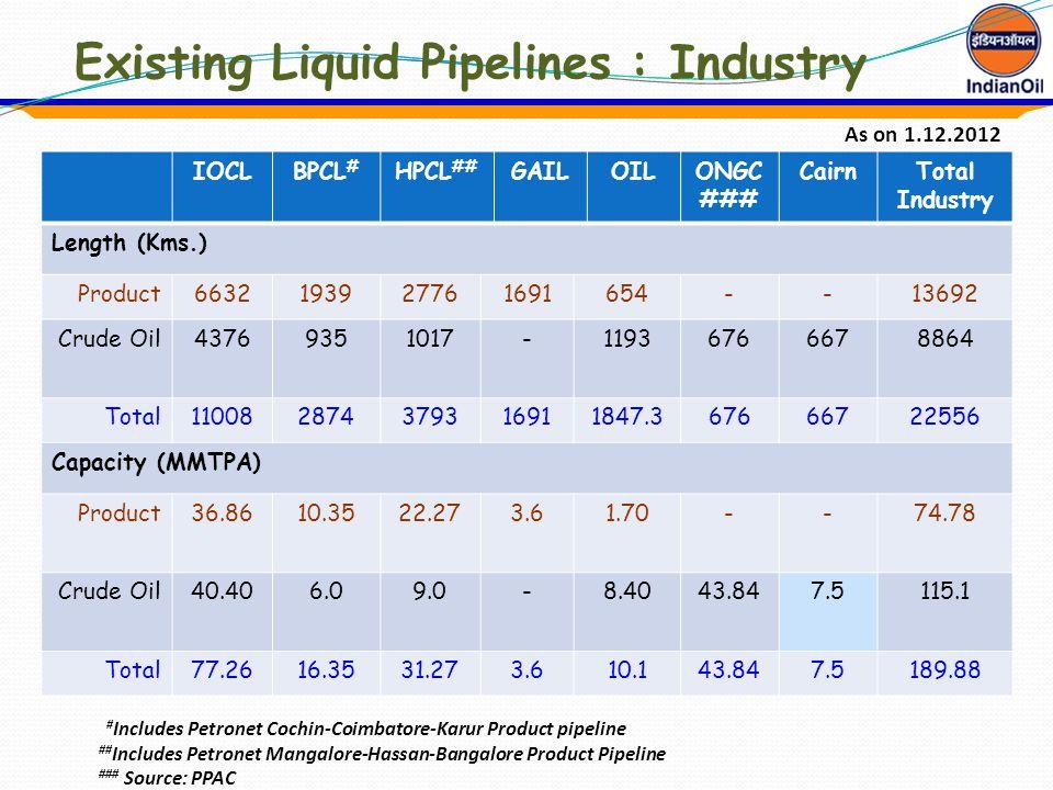 Existing Liquid Pipelines : Industry