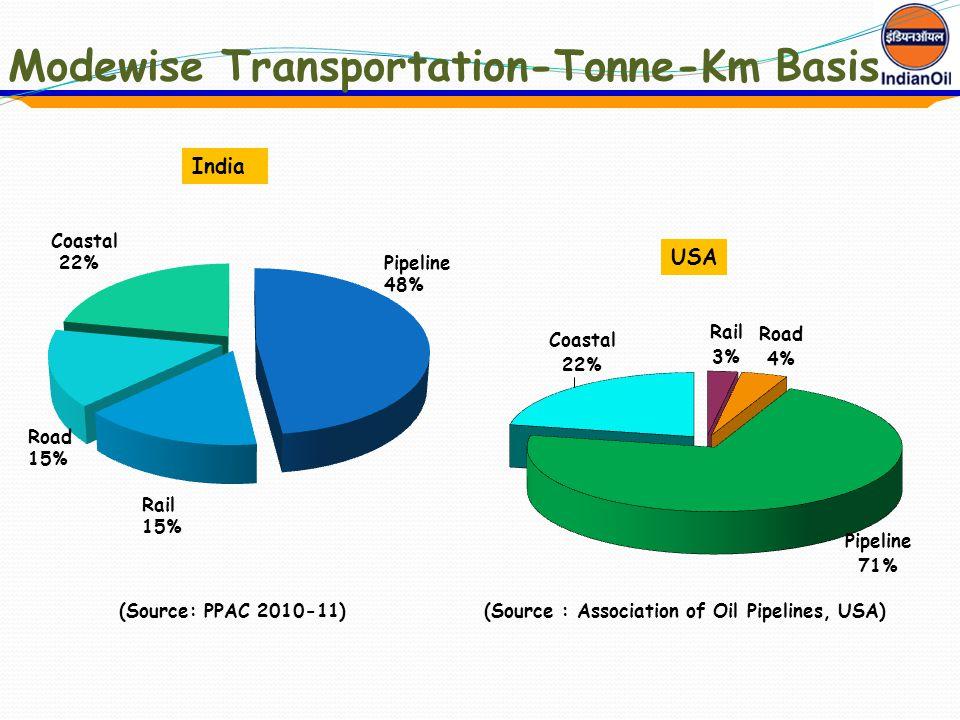 Modewise Transportation-Tonne-Km Basis