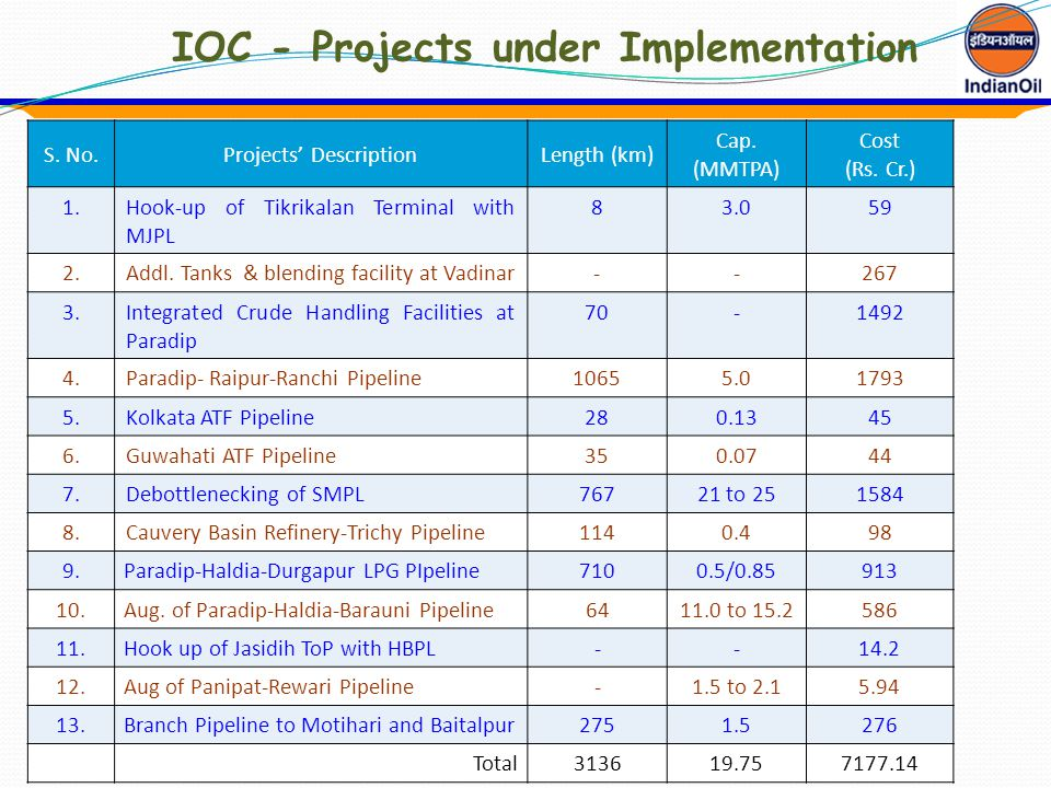 IOC - Projects under Implementation