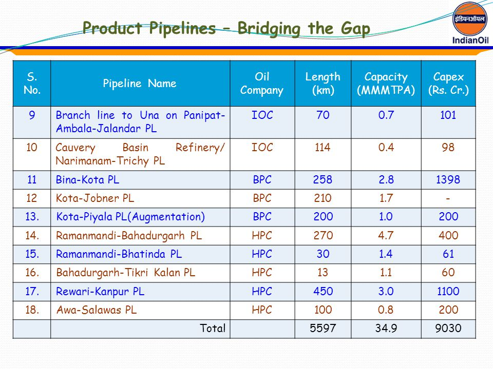 Product Pipelines – Bridging the Gap