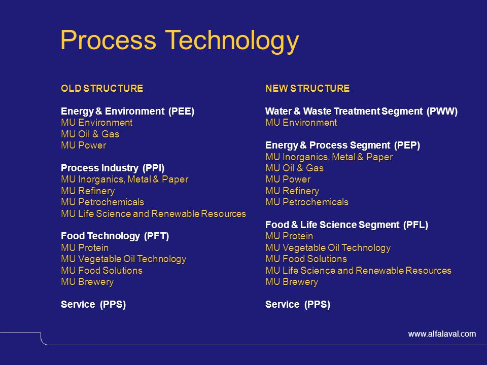 Process Technology OLD STRUCTURE Energy & Environment (PEE)